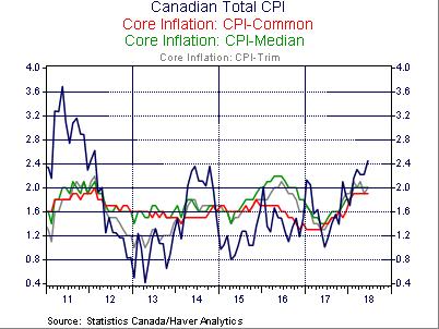 Canadian CPI