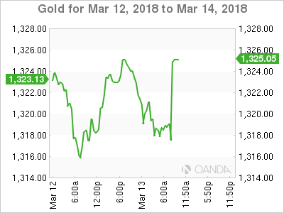 Gold for March 12-14, 2018.