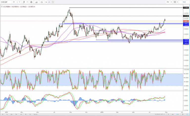 EUR/GBP daily chart.