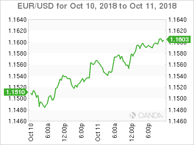 EUR/USD for Oct. 10-11, 2018.