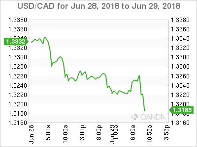 USD/CAD for June 28-29, 2018.