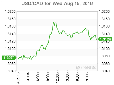USD/CAD for Aug. 15, 2018.