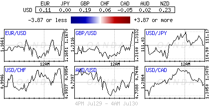 US Dollar Index for July 29-30, 2018.