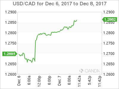 USD/CAD for Dec. 6-8, 2017.