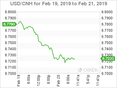 USD/CNH for Feb. 19-21, 2019.