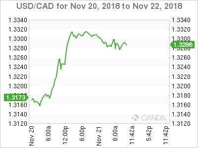 USD/CAD for Nov. 20-22, 2018.