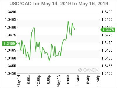 USD/CAD for May 14-16, 2019.