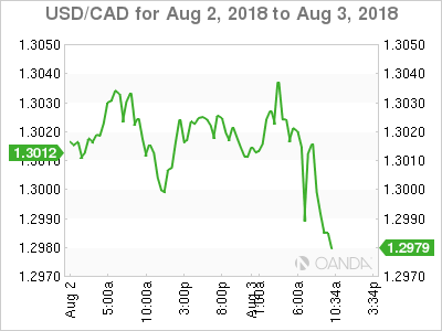 USD/CAD for Aug. 2-3, 2018.
