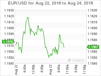 EUR/USD for Aug. 22-24, 2018.