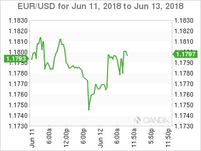 EUR/USD for June 11-13, 2018.