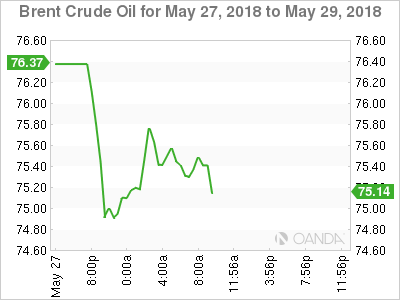 Brent crude for May 27-29, 2018.