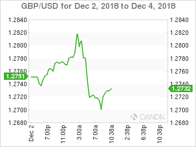 GBP/USD for Dec. 2-14, 2018.