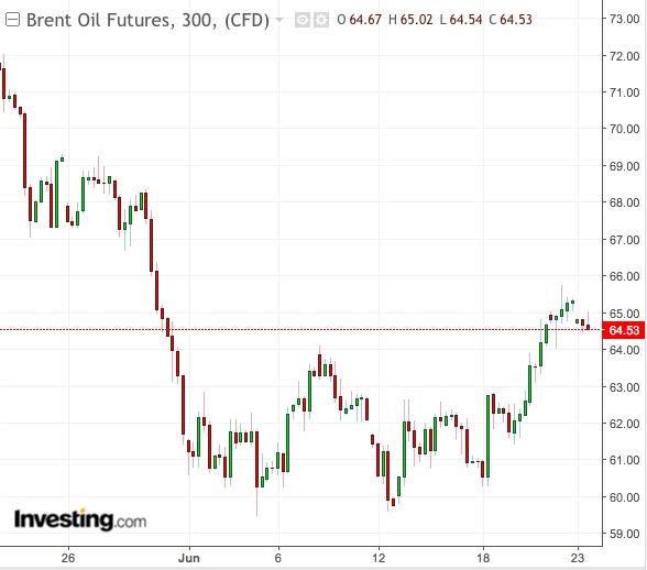 Brent 300-Min Chart