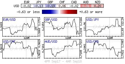 US Dollar Index for Sept. 17-18, 2018.
