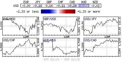 US Dollar Index for Dec. 4-5, 2018.