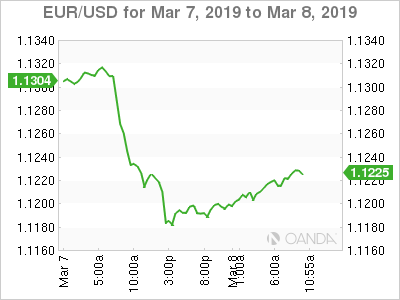 EUR/USD for March 7-8, 2019.