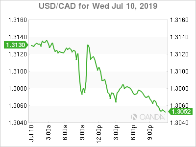 USD/CAD for July 10, 2019.