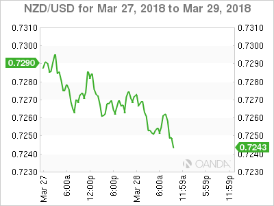 NZD/USD for March 27-29, 2018.
