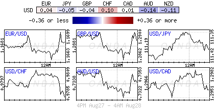 US Dollar Index for Aug. 27-28, 2018.