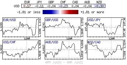 U.S. Dollar Index for June 19-20, 2019.