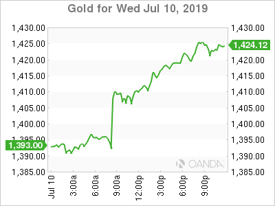 Gold for July 10, 2019.