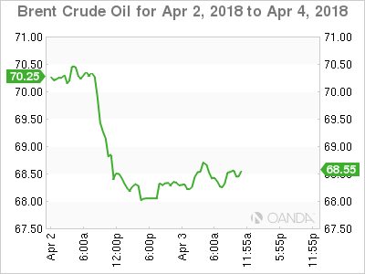 Brent crude for April 2-4, 2018.