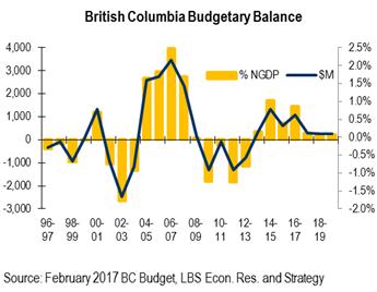 British Columbia Budgetary Balance