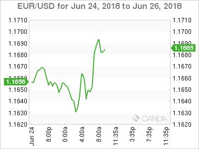 EUR/USD for June 24-26, 2018.
