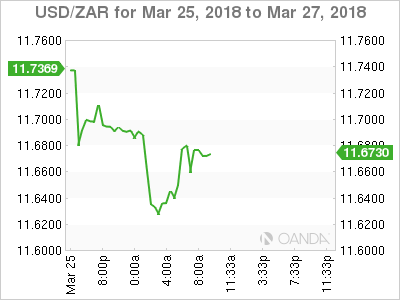USD/ZAR for March 25-27, 2018.