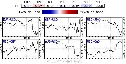 US Dollar Index for June 7-8, 2018.