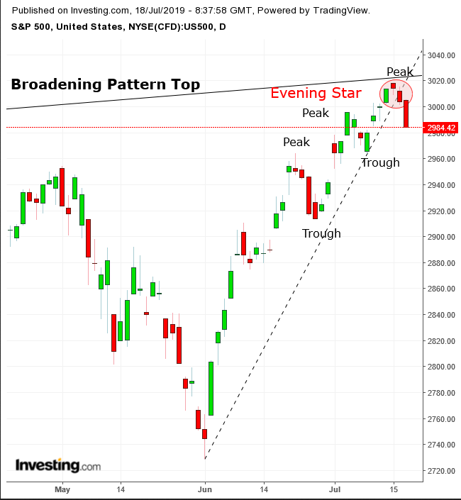 SPX Daily Chart