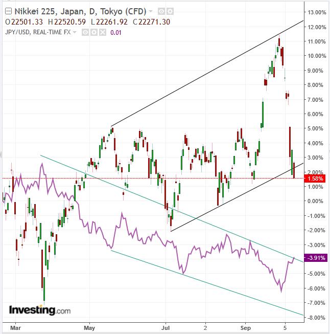 Nikkei 225 vs JPY/USD Daily Chart