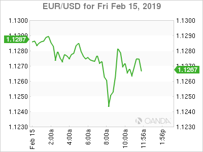 EUR/USD for Feb. 15, 2019.
