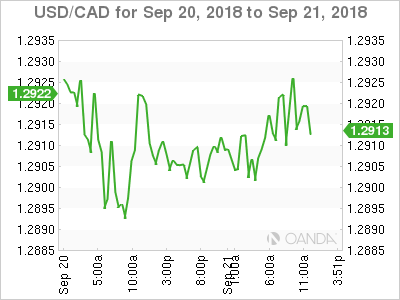 USD/CAD for Sept. 20-21, 2018.