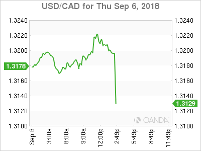 USD/CAD for Sept. 6, 2018.