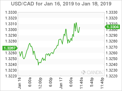 USD/CAD for Jan. 16-18, 2019.