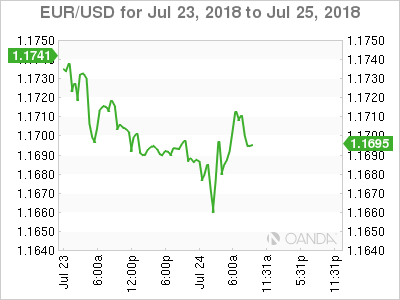 EUR/USD for July 23-25, 2018.