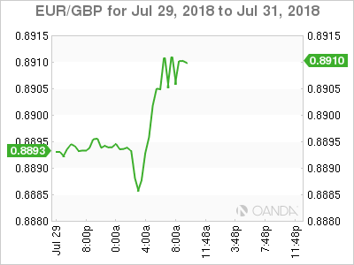 EUR/GBP for July 29-31, 2018.