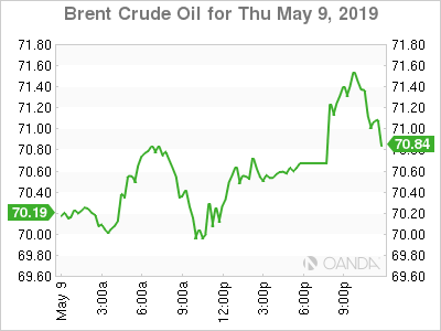Brent crude for May 9, 2019.