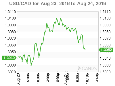 USD/CAD for Aug. 23-24, 2018.
