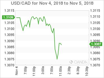 USD/CAD for Nov. 4-5, 2018.