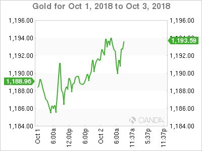 Gold for Oct. 1-3, 2018.