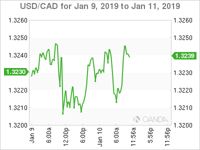 USD/CAD for Jan. 9-11, 2019.