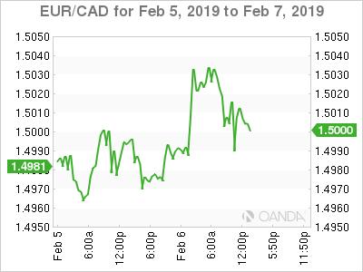 EUR/CAD for Feb. 5-7, 2019.