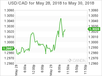 USD/CAD for May 28-30, 2018.