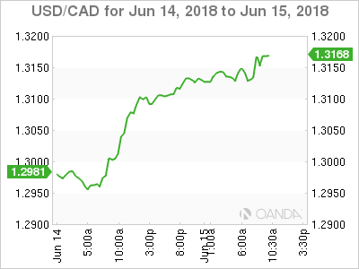 USD/CAD for June 14-15, 2018.