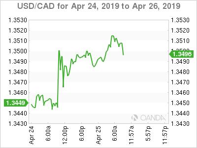 USD/CAD for April 24-26, 2019.