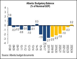 Alberta budgetary balance.