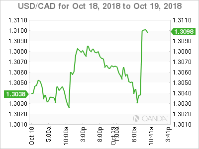 USD/CAD for Oct. 18-19, 2018.