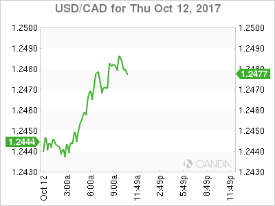 USD/CAD for Oct. 12, 2017.